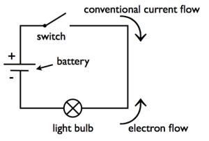 Gör som elektronerna